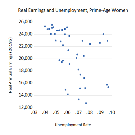 Real Earnings and Unemployment, Prime-Age Women