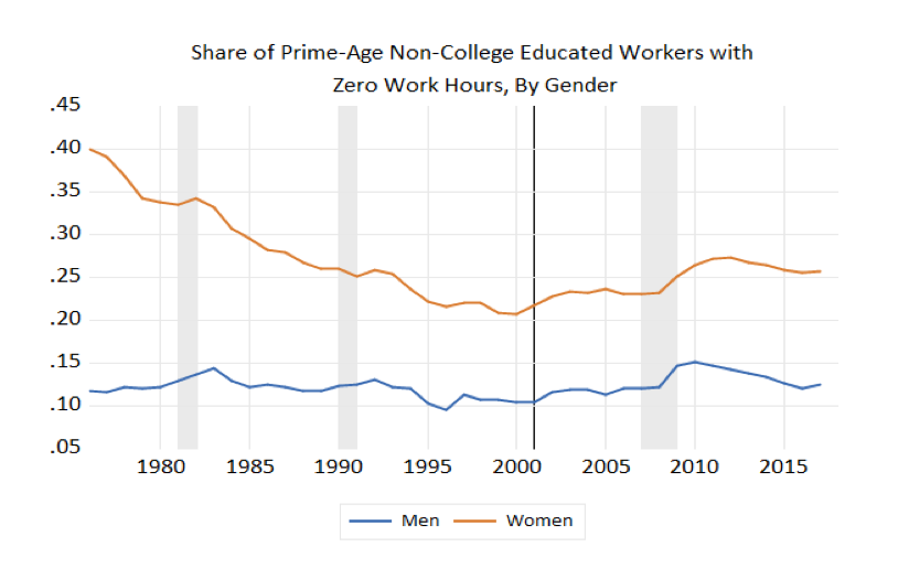 Share of Prime-Age Non-College Educated Workers with Zero Work Hours, by Gender