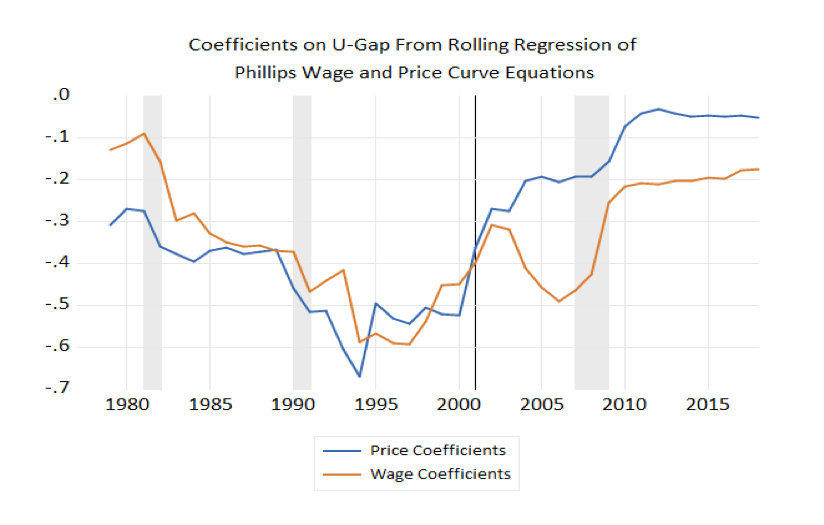 Coefficients on U-Gap From Rolling Regression of Phillips Wage and Price Curve Equations