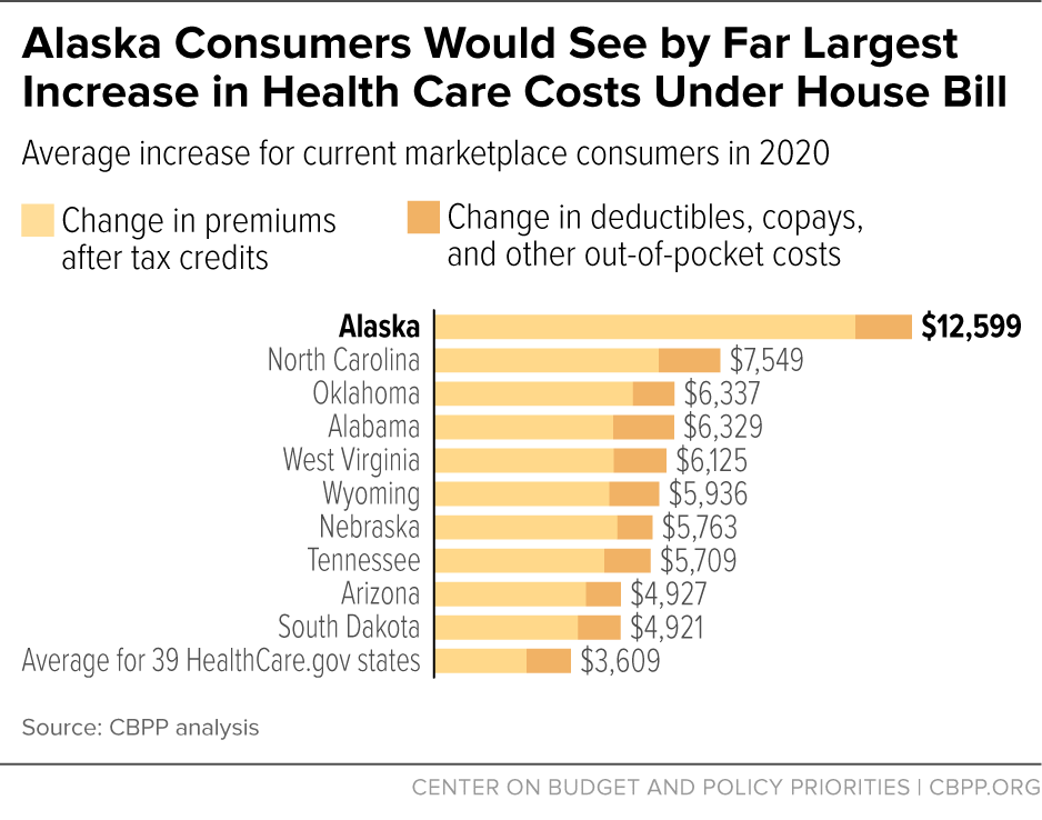Alaska Consumers Would See by Far Largest Increase in Health Care Costs Under House Bill