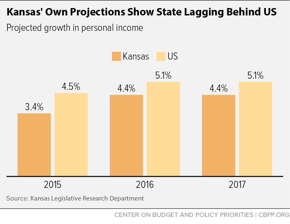 Kansas' Own Projections Show State Lagging Behind US