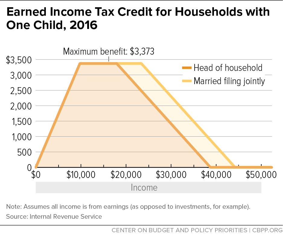 Earned Income Tax Credit for Households with One Child, 2016