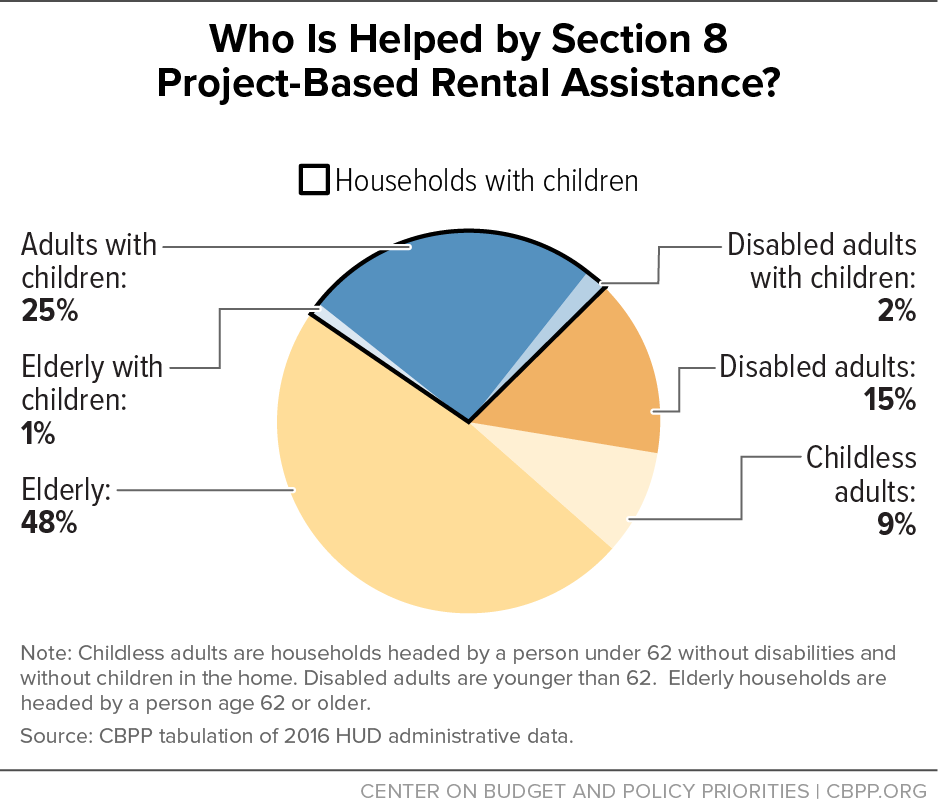 Who is Helped by Section 8 Project-Based Rental Assistance?