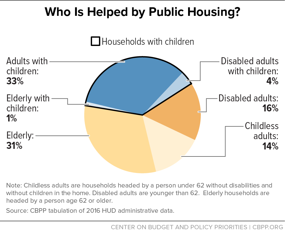 Who is Helped by Public Housing?