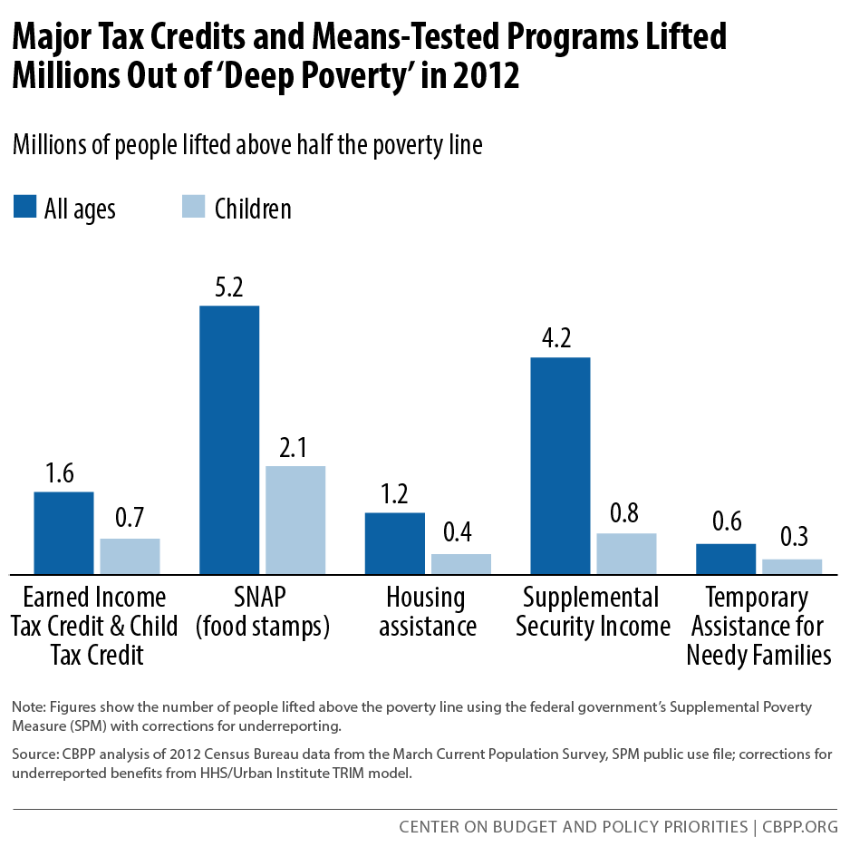 Major Tax Credits and Means-Tested Programs Lifted Millions Out of 'Deep Poverty' in 2012