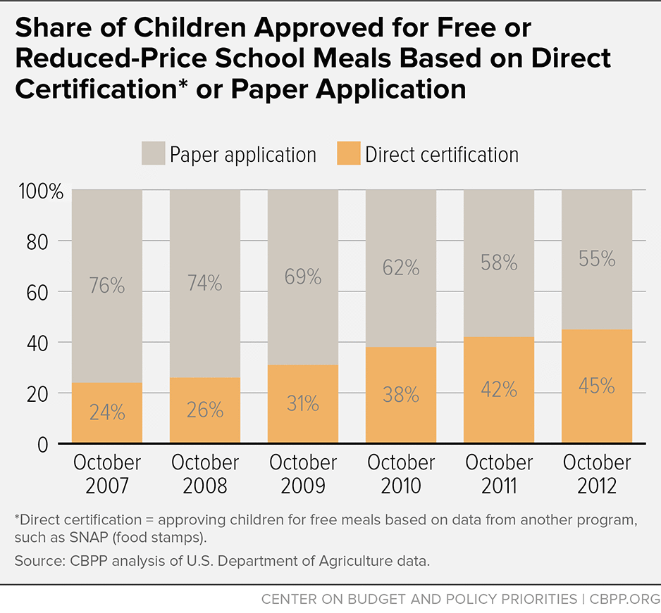 Share of Children Approved for Free or Reduced-Price School Meals Based on Direct Certification or Paper Application
