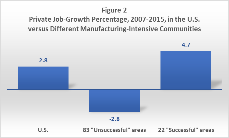 Private Job-Growth Percentage, 2007-20915, in the U.S. versus Different Manufacturing-Intensive Communities