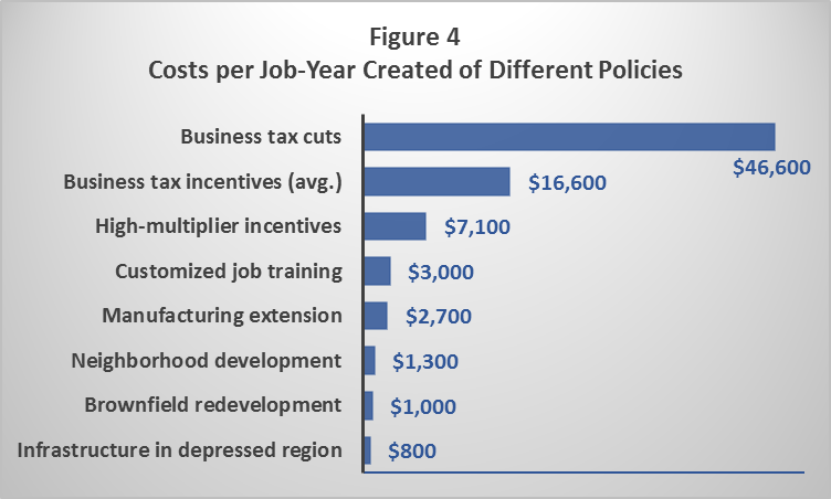 Costs per Job-Year Created of Different Policies