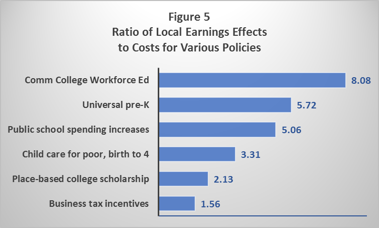 Ratio of Local Earnings Effects to Costs for Various Policies