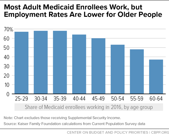 Most Adult Medicaid Enrollees Work, but Employment Rates Are Lower for Older People
