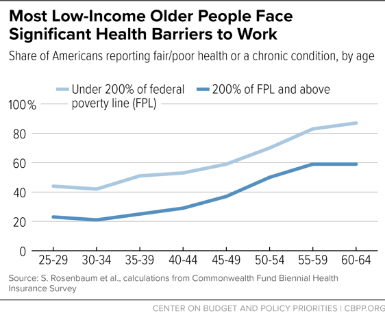 Most Low-Income Older People Face Significant Health Barriers to Work