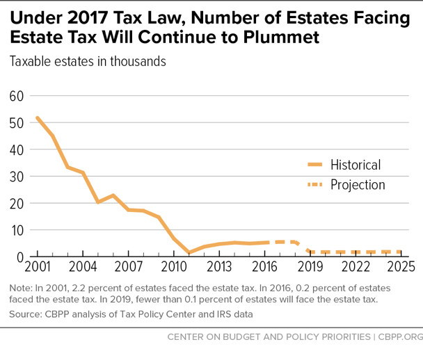 Under 2017 Tax Law, Number of Estates Facing Estate Tax Will Continue to Plummet