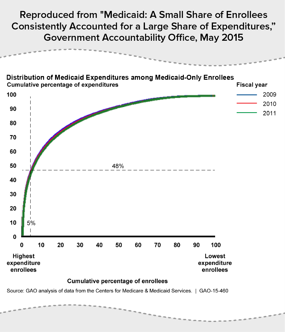 Distribution of Medicaid Expenditures among Medicaid-Only Enrollees