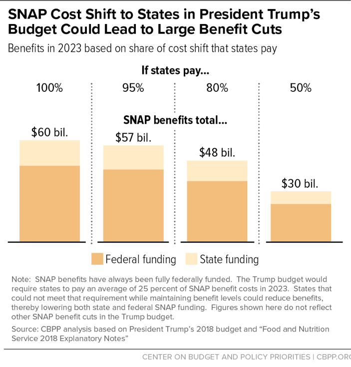 SNAP Cost Shift to States in President Trump's Budget Could Lead to Large Benefit Cuts