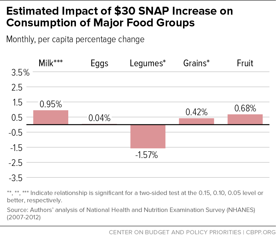Estimated Impact of $30 SNAP Increase on Consumption of Major Food Groups