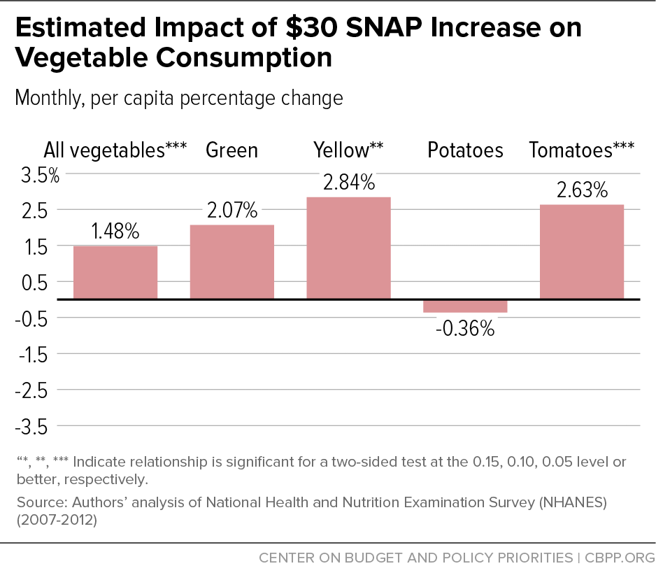 Estimated Impact of $30 SNAP Increase on Vegetable Consumption