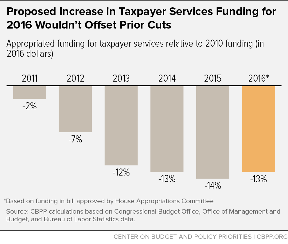 Proposed Increase in Taxpayer Services Funding for 2016 Wouldn't Offset Prior Cuts