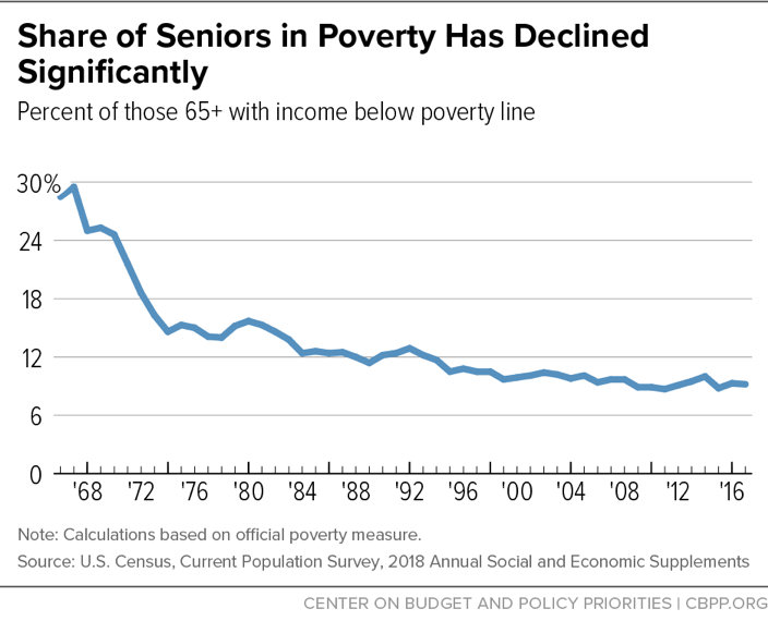 Share of Seniors in Poverty Has Declined Significantly