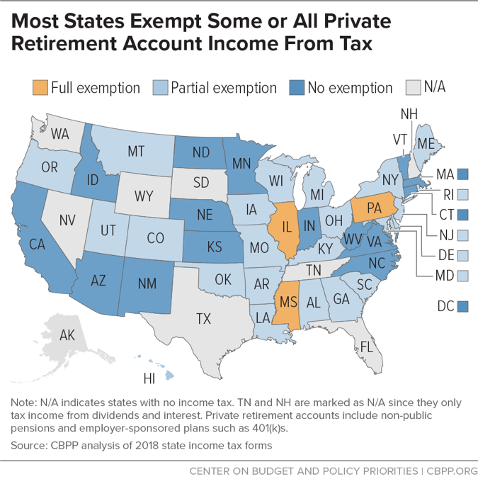 Most States Exempt Some or All Private Retirement Account Income From Tax