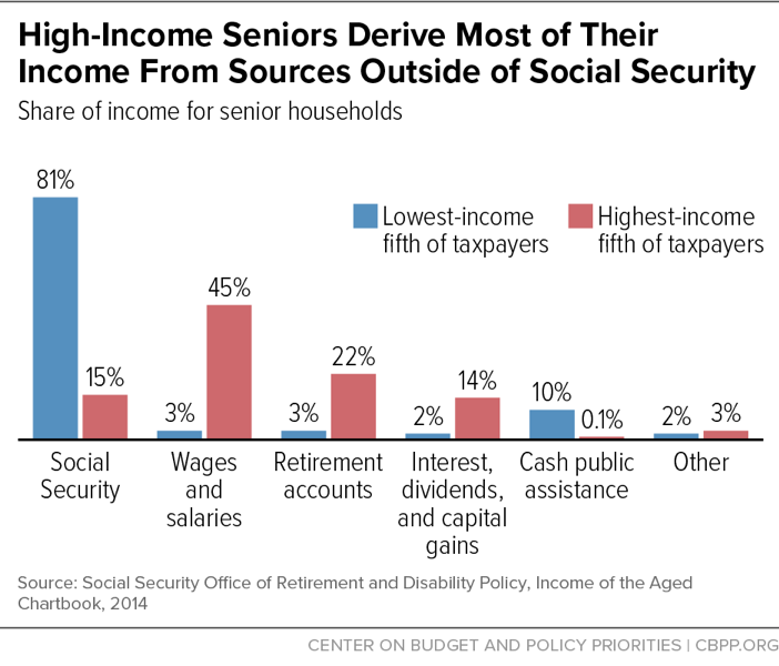 High-Income Seniors Derive Most of Their Income From Sources Outside of Social Security
