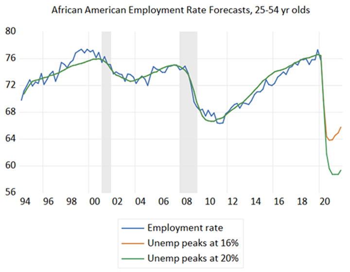 African American Employment Rate Forecasts, 25-54 yr olds