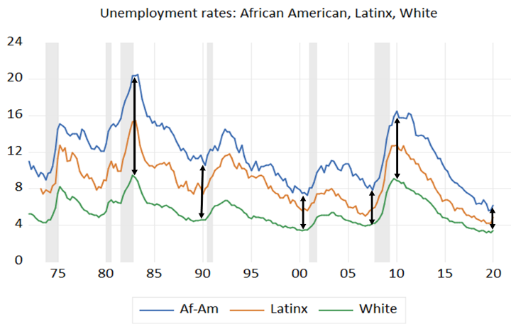 Unemployment Rates: African American, Latinx, White