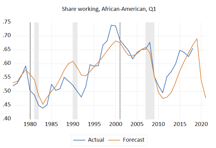 Share working, African-American, Q1