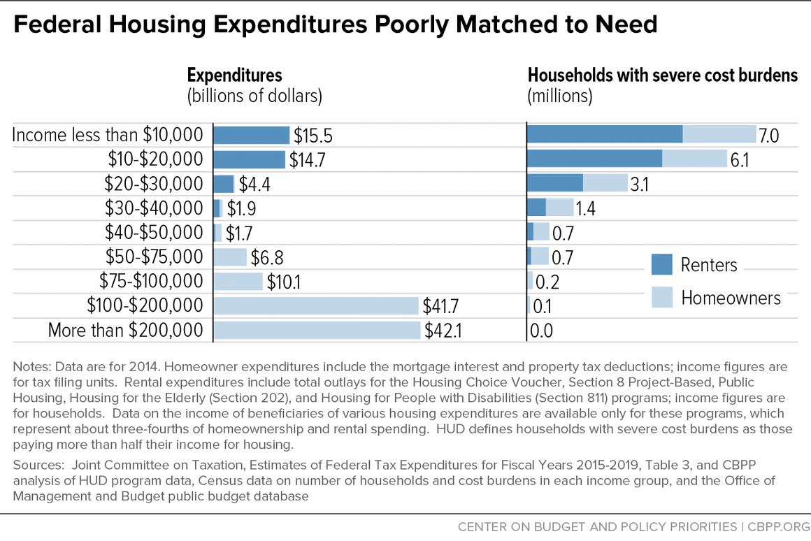 Federal Housing Expenditures Poorly Matched to Need