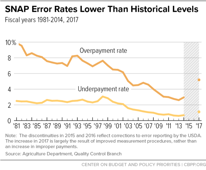 SNAP Error Rates Lower Than Historical Levels