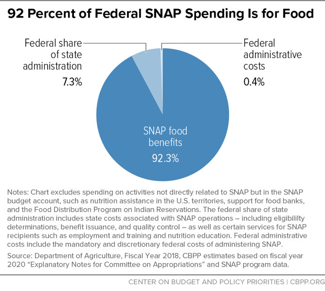 92 Percent of Federal SNAP Spending Is for Food