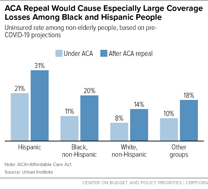 ACA Repeal would Cause Especially Large Coverage Losses Among Black and Hispanic People
