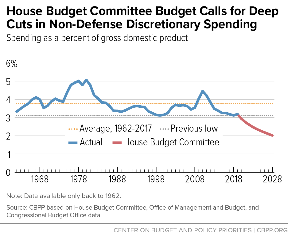 House Budget Committee Budget Calls for Deep Cuts in Non-Defense Discretionary Spending