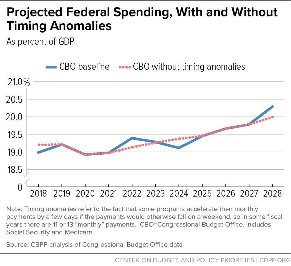 Projected Federal Spending, With and Without Timing Anomalies