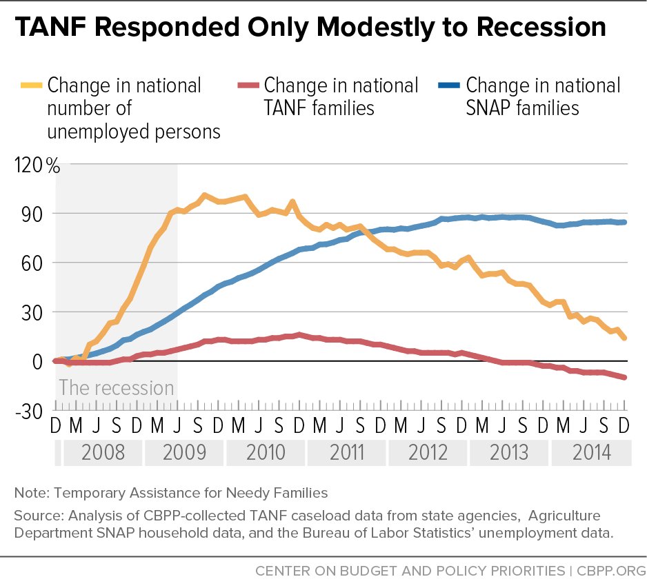 TANF Responded Only Modestly to Recession