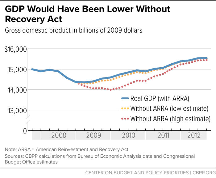 GDP Would Have Been Lower Without Recovery Act