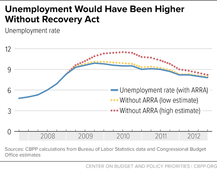 Unemployment Would Have Been Higher Without Recovery Act