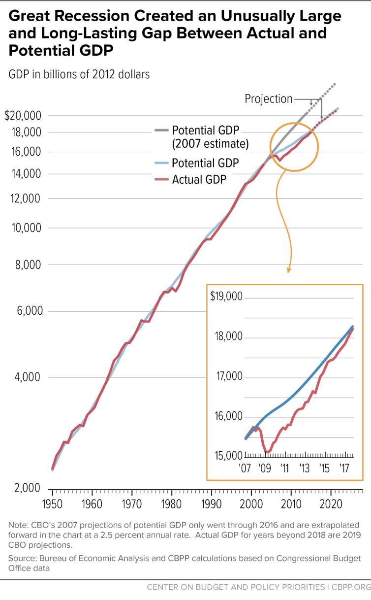 Great Recession Created an Unusually Large and Long-Lasting Gap Between Actual and Potential GDP