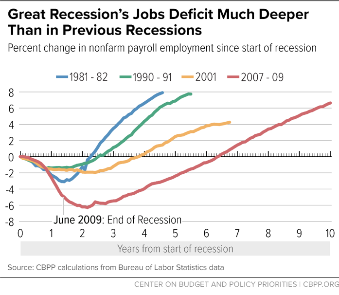 Great Recession's Jobs Deficit Much Deeper Than in Previous Recessions