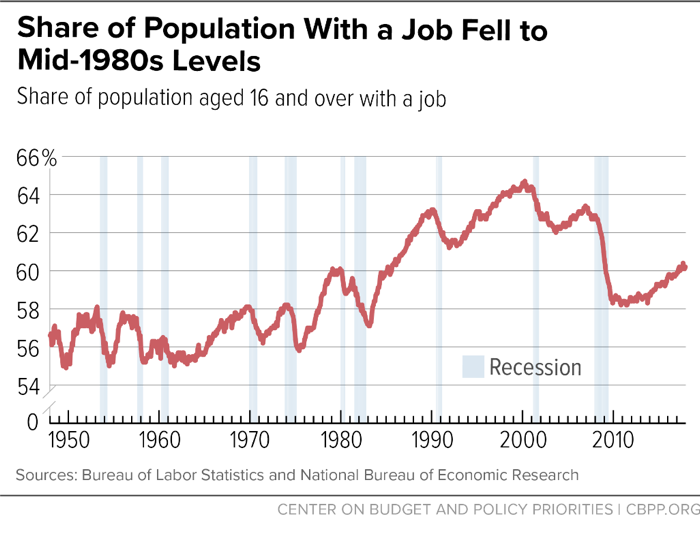 Share of Population With a Job Fell to Mid-1980s Levels