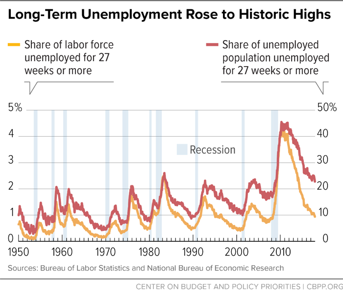 Long-Term Unemployment Rose to Historic Highs