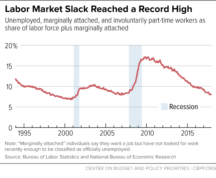 Labor Market Slack Reached a Record High