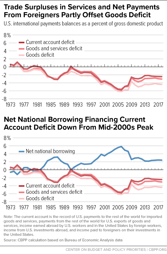 Trade Surpluses in Services and Net Payments From Foreigners Partly Offset Goods Deficit