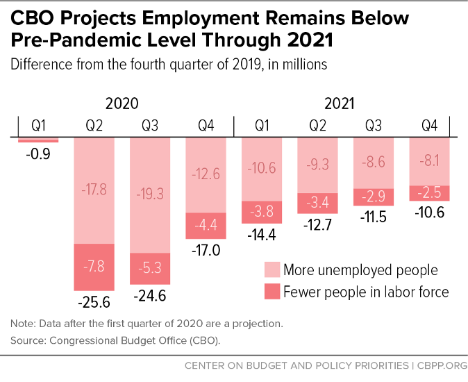 CBO Projects Employment Remains Below Pre-Pandemic Level Through 2021
