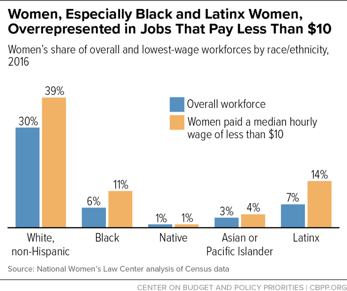 Women, Especially Black and Latinx Women, Overrepresented in Jobs That Pay Less Than $10