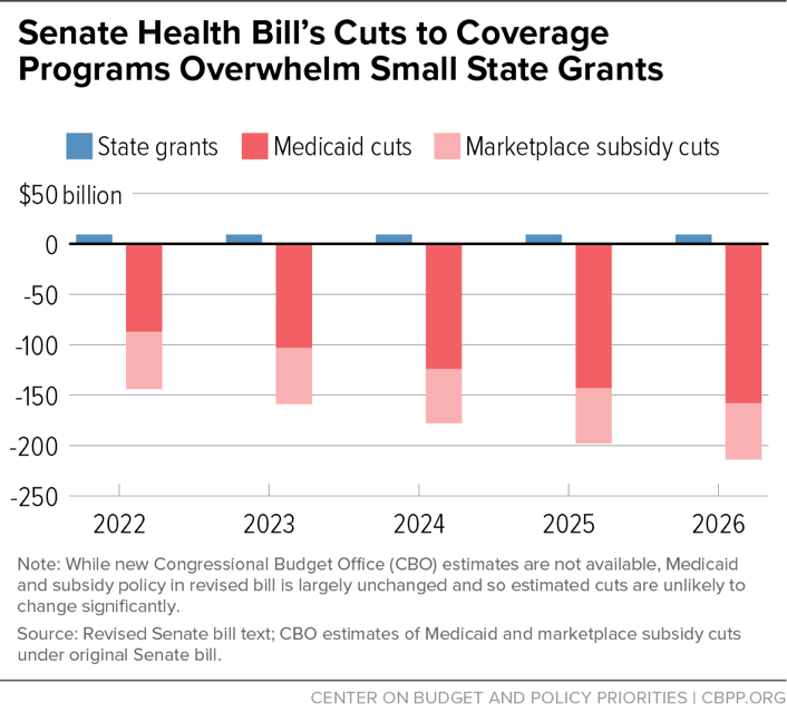 Senate Health Bill's Cuts to Coverage Programs Overwhelm State Grants
