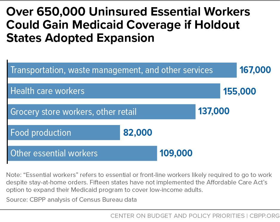 Over 650,000 Uninsured Essential Workers Could Gain Medicaid Coverage if Holdout States Adopted Expansion
