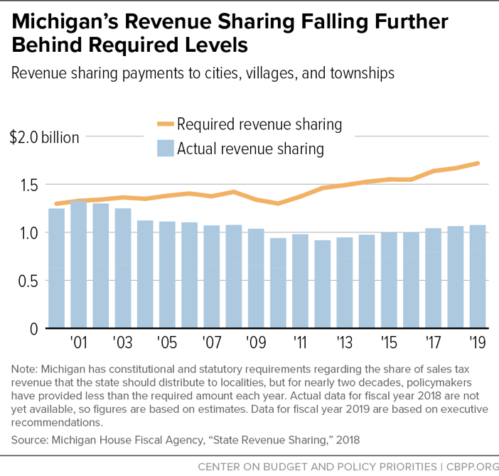 Michigan's Revenue Sharing Falling Further Behind Required Levels