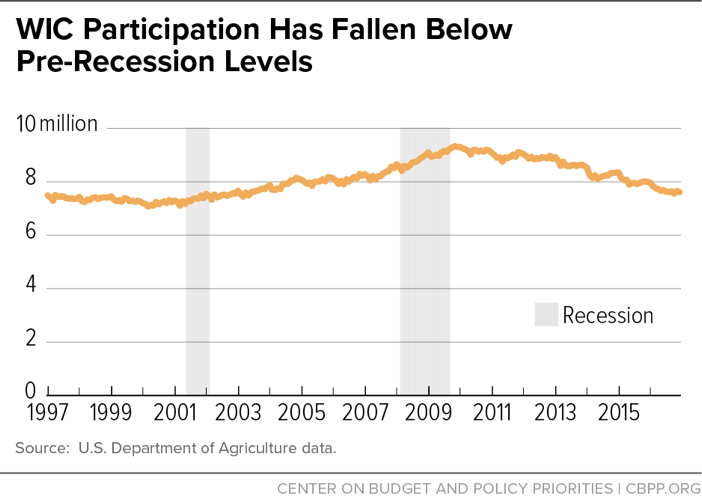WIC Participation Has Fallen Below Pre-Recession Levels