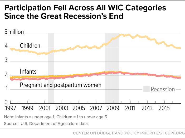 Participation Fell Across All WIC Categories Since the Great Recession's End