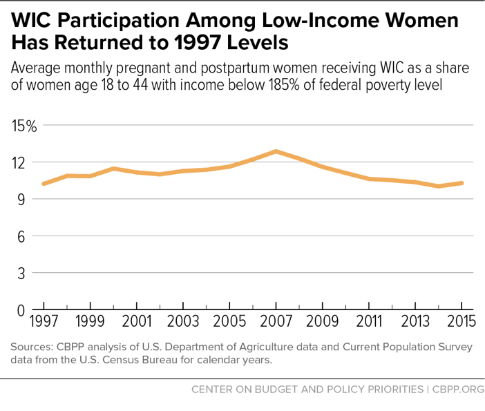 WIC Participation Among Low-Income Women Has Returned to 1997 Levels